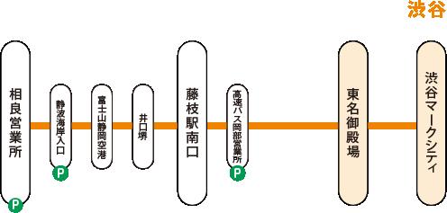 相良渋谷線_経路