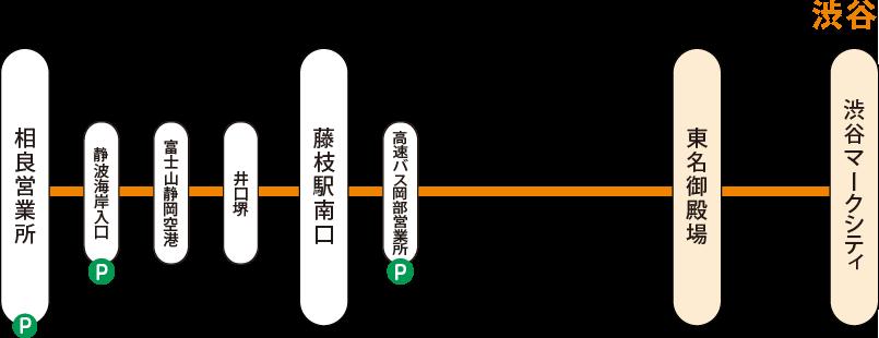 相良渋谷線