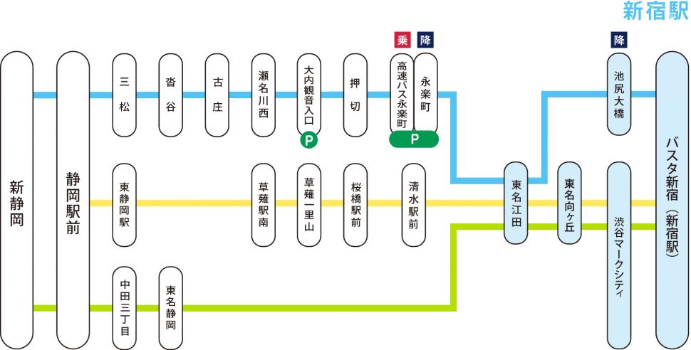 静岡新宿線路線図