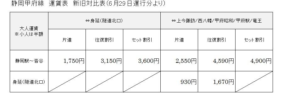 静岡甲府線:運賃表