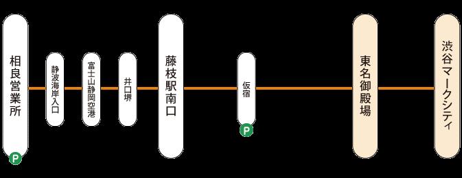 1001~相良渋谷線