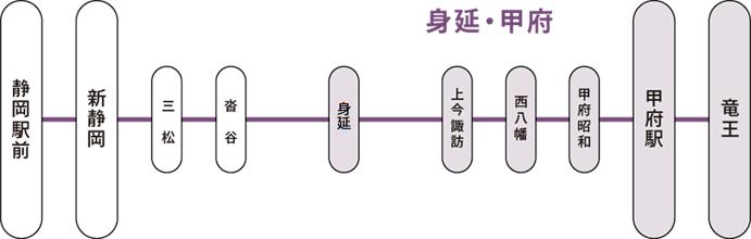 HP系統図