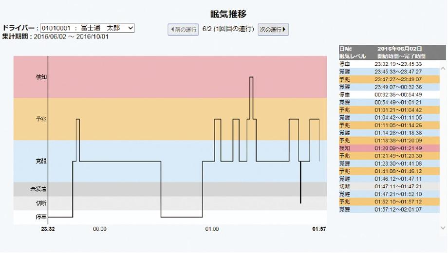 眠気検知センサーグラフ