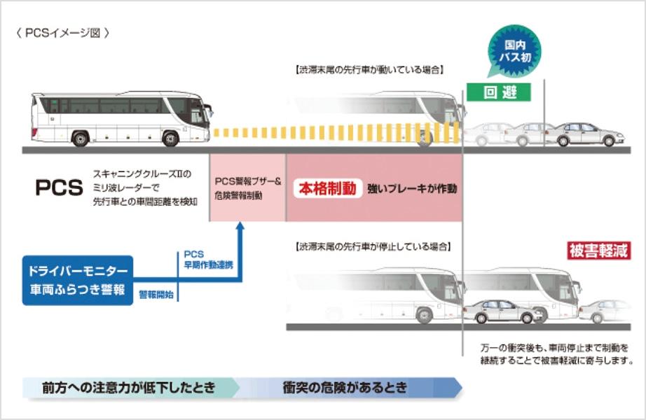 PCSイメージ図