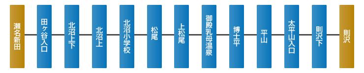 路線図(瀬名新田~則沢)